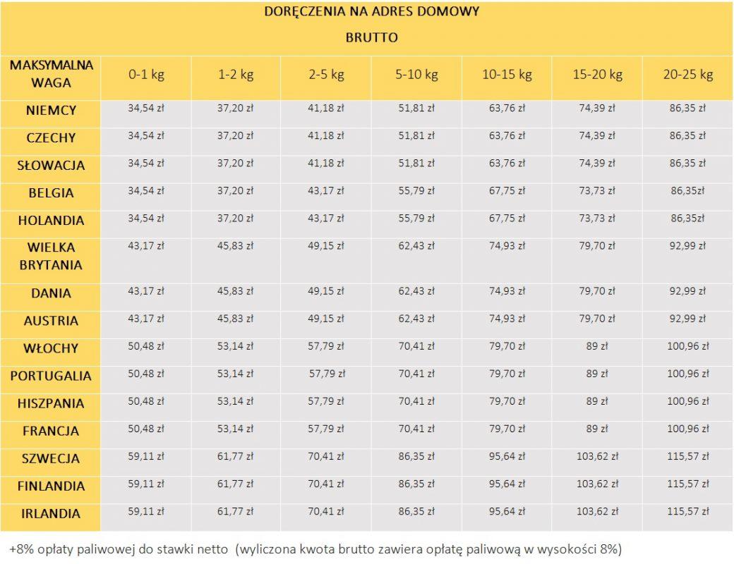 Ceny przesyłek zagranicznych