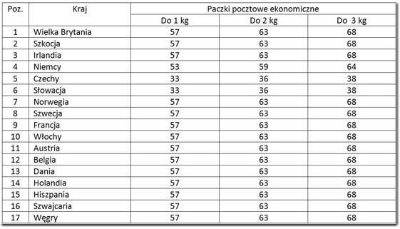 Tabela cen Poczta Polska