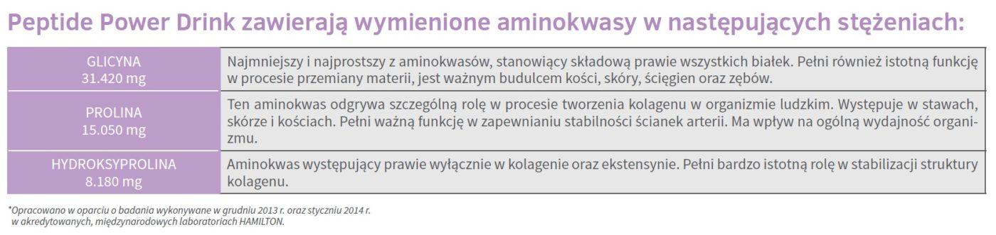 Aminokwasy Nutrivi