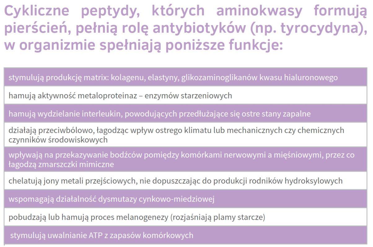 Peptydy Nutrivi