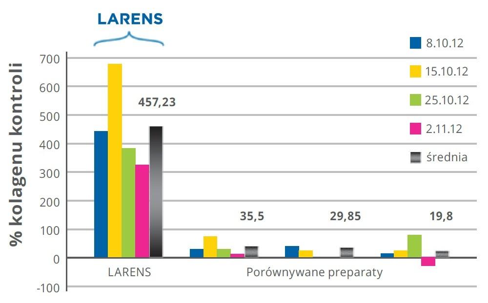 Tabela Larens