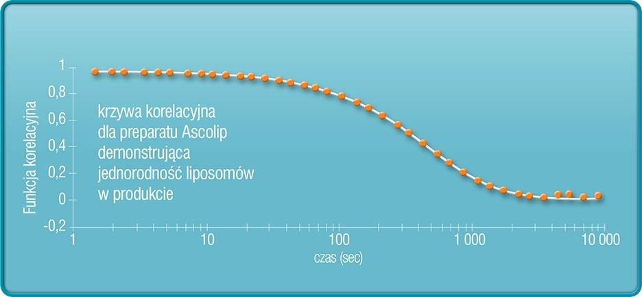 Lipid Systems